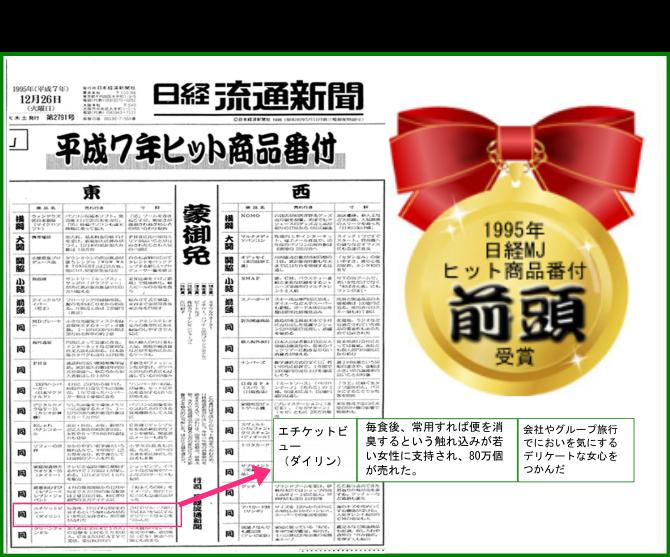 日経流通新聞ヒット商品番付東の前頭受賞